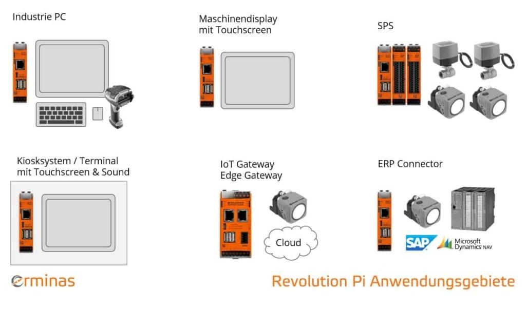 erminas Revolution Pi Anwendungsgebiete